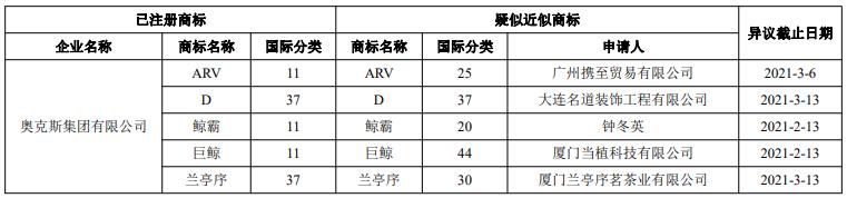 宁波市家电企业商标预警